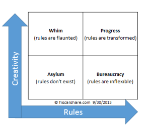 rule matrix
