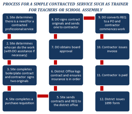 Contracts Process